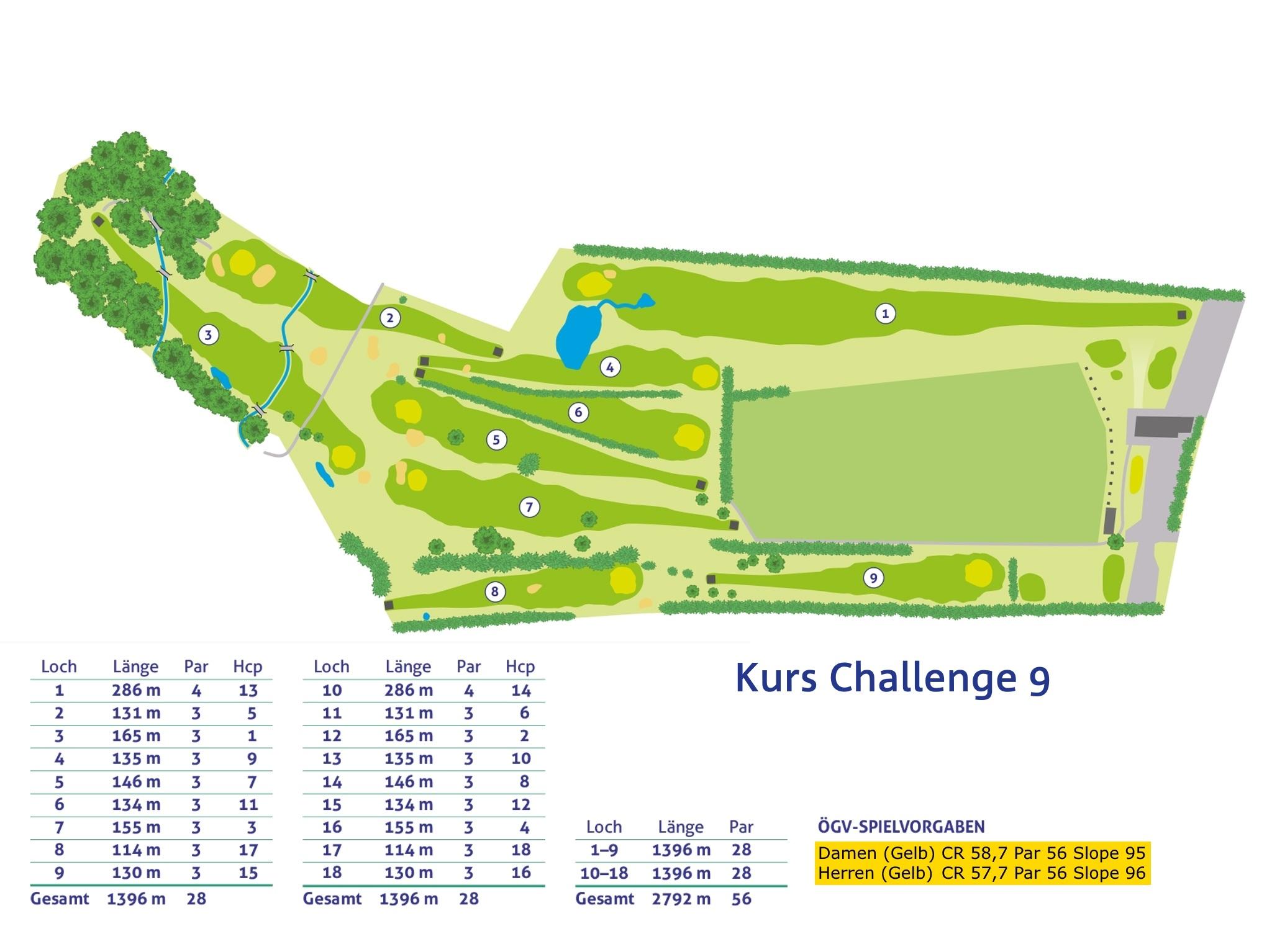 Kurs Challenge 9 - Plan